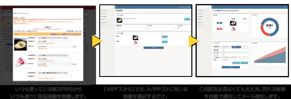 いつも使っている楽天RMSから いつも通りに商品画像を登録します。「ABテスタ」では、A/Bテストに用いる画像を選択するだけ。この画面は見なくても大丈夫。売れる画像を自動で選択してメール通知します。